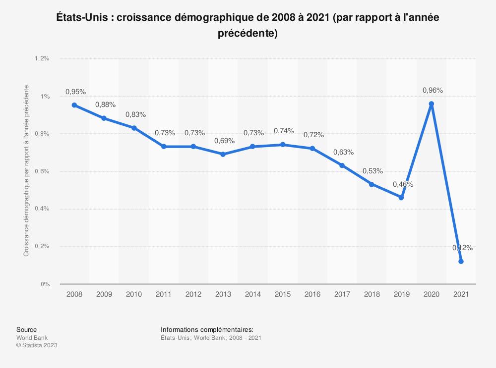 Statistique: États-Unis: croissance démographique de 2008 à 2018 (par rapport à l'année précédente) | Statista