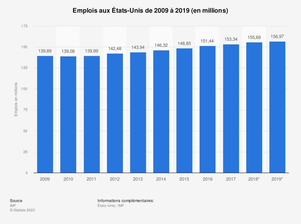 Statistique: Emplois aux États-Unis de 2009 à 2019 (en millions) | Statista