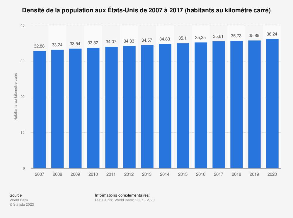 Statistique: Densité de la population aux États-Unis de 2007 à 2017 (habitants au kilomètre carré) | Statista
