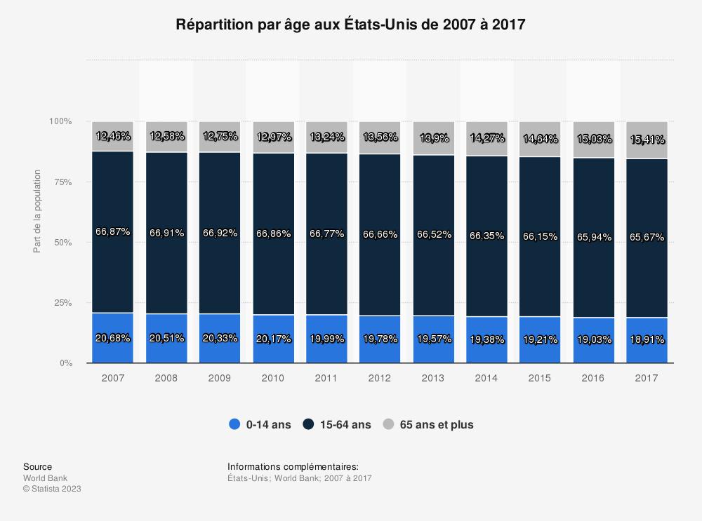 Statistique: Répartition par âge auxÉtats-Unis de 2007 à 2017 | Statista