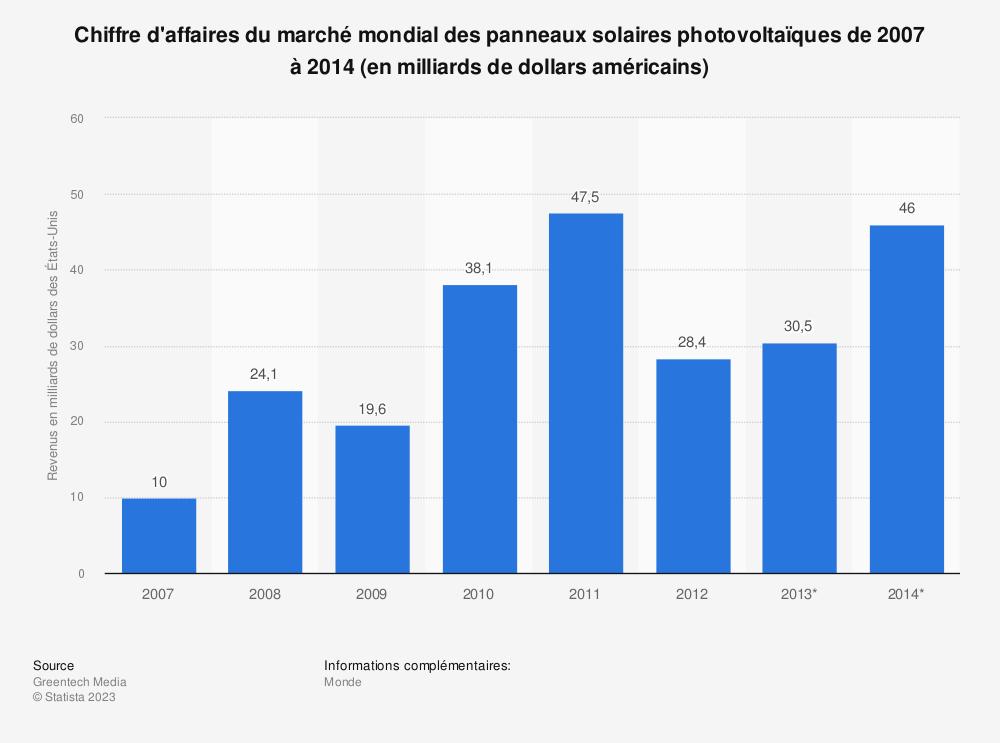Statistique: Chiffre d'affaires du marché mondial des panneaux solaires photovoltaïques de 2007 à 2014 (en milliards de dollars américains) | Statista