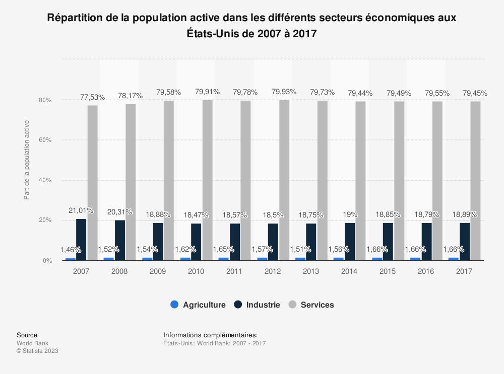 Statistique: Répartition de la population active dans les différents secteurs économiques aux États-Unis de 2007 à 2017 | Statista