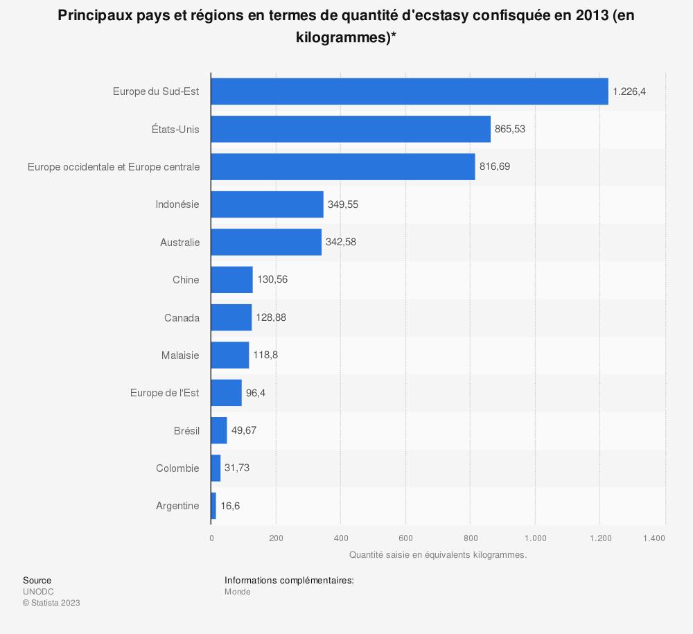 Statistique: Principaux pays et régions en termes de quantité d'ecstasy confisquée en 2013 (en kilogrammes)* | Statista