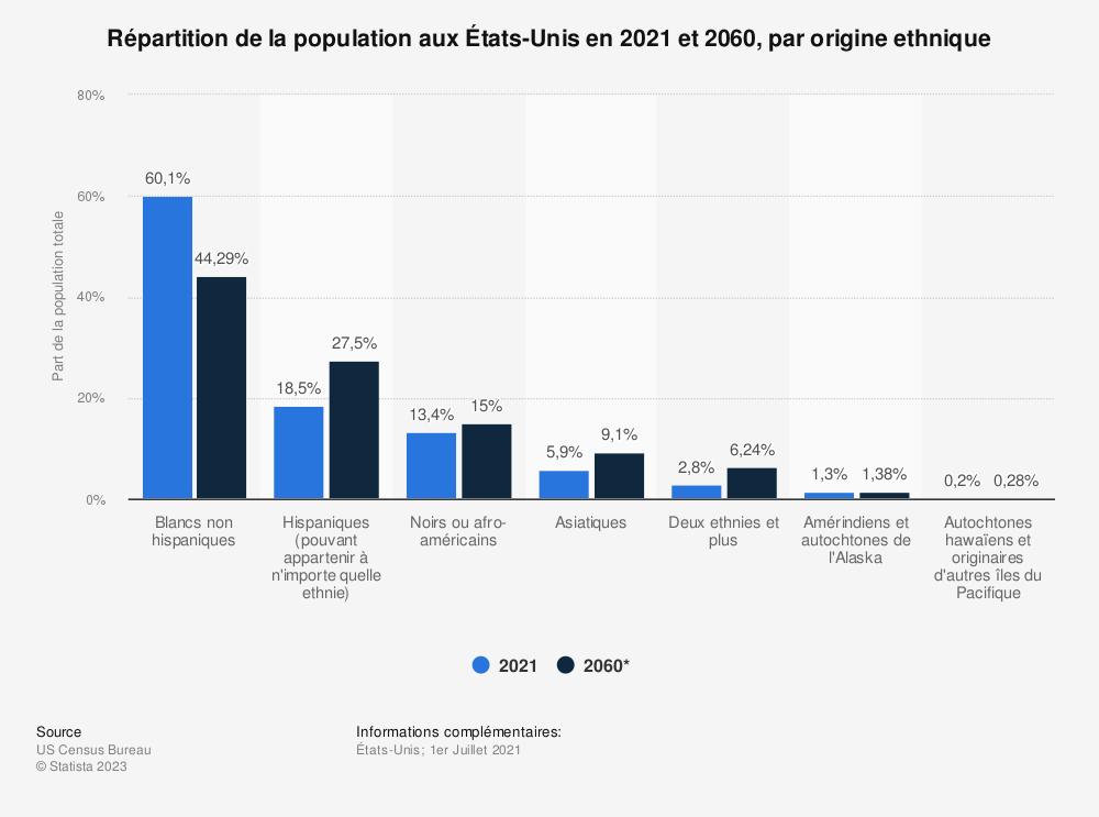 Statistique: Répartition de la population aux États-Unis en 2016 et 2060, par origine ethnique | Statista