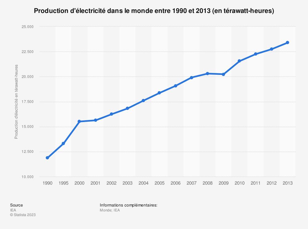 Statistique: Production d'électricité dans le monde entre 1990 et 2013 (en térawatt-heures) | Statista