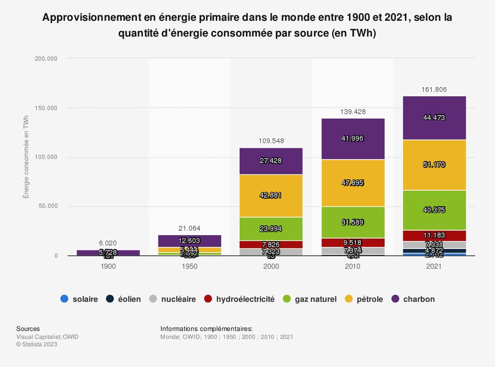 Statistique: Approvisionnement en énergie primaire dans le monde en 2013, par source | Statista