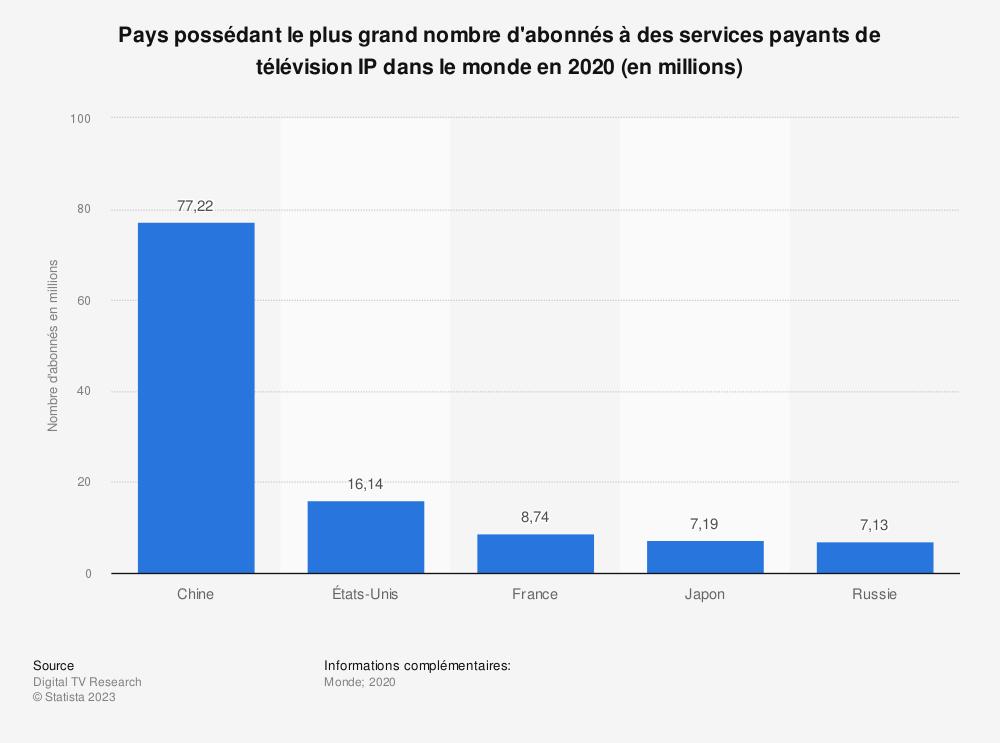 Statistique: Pays possédant le plus grand nombre d'abonnés à des services payants de télévision IP dans le monde en 2020 (en millions) | Statista