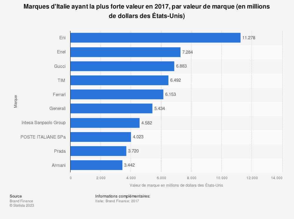 Statistique: Marques d'Italie ayant la plus forte valeur en 2017, par valeur de marque (en millions de dollars des États-Unis) | Statista