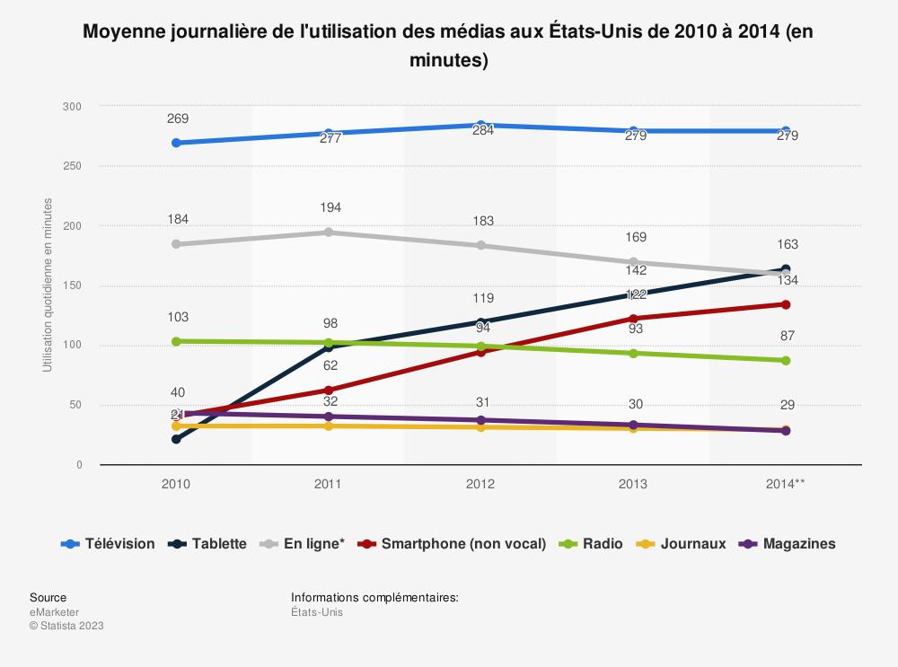 Statistique: Moyenne journalière de l'utilisation des médias aux États-Unis de 2010 à 2014 (en minutes) | Statista