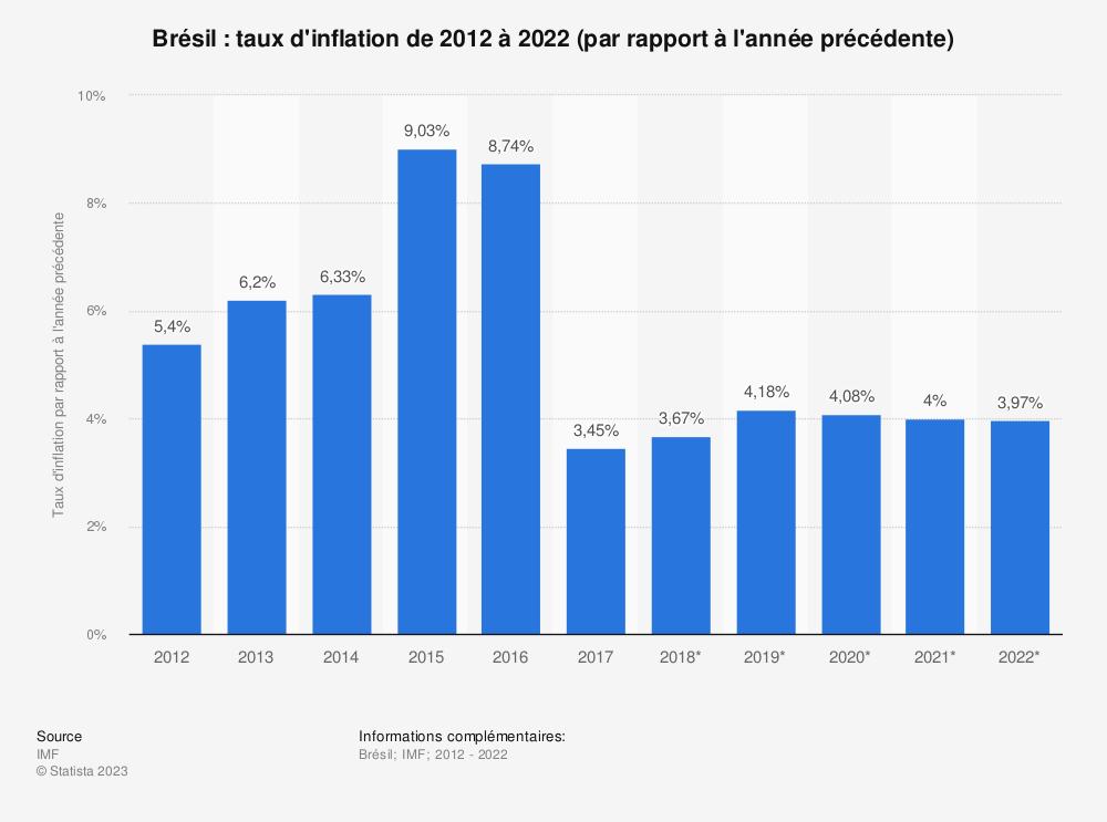 Statistique: Brésil: taux d'inflation de 2012 à 2022 (par rapport à l'année précédente) | Statista