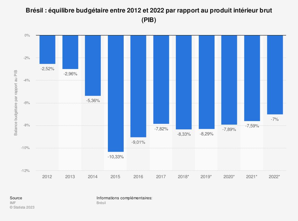 Statistique: Brésil: équilibre budgétaire entre 2012 et 2022 par rapport au produit intérieur brut (PIB) | Statista