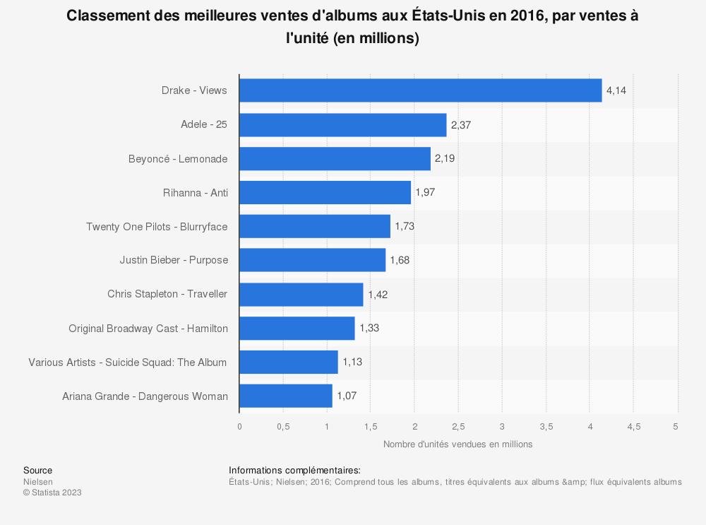 Statistique: Classement des meilleures ventes d'albums aux États-Unis en 2016, par ventes à l'unité (en millions) | Statista
