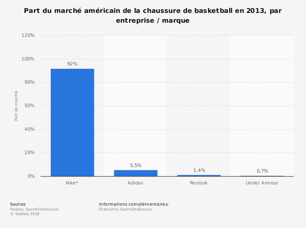 Statistique: Part du marché américain de la chaussure de basketball en 2013, par entreprise/marque | Statista