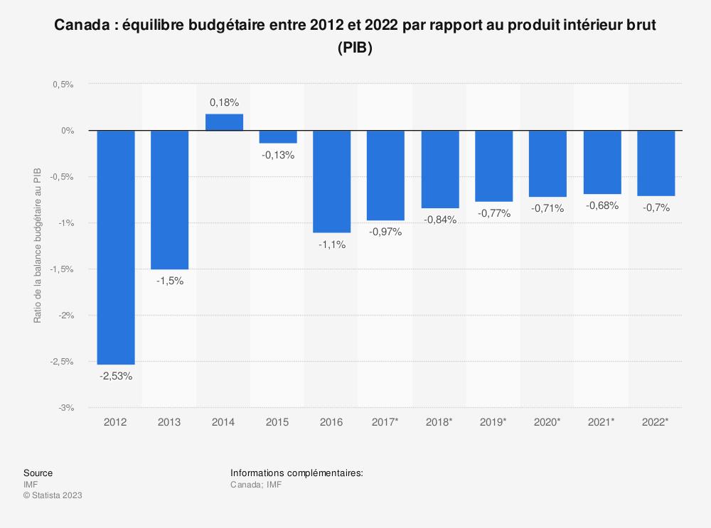 Statistique: Canada: équilibre budgétaire entre 2012 et 2022 par rapport au produit intérieur brut (PIB) | Statista