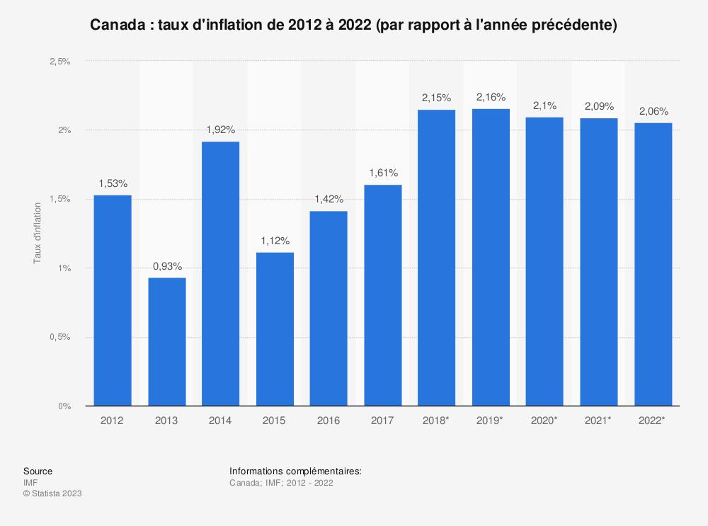 Statistique: Canada: taux d'inflation de 2012 à 2022 (par rapport à l'année précédente) | Statista