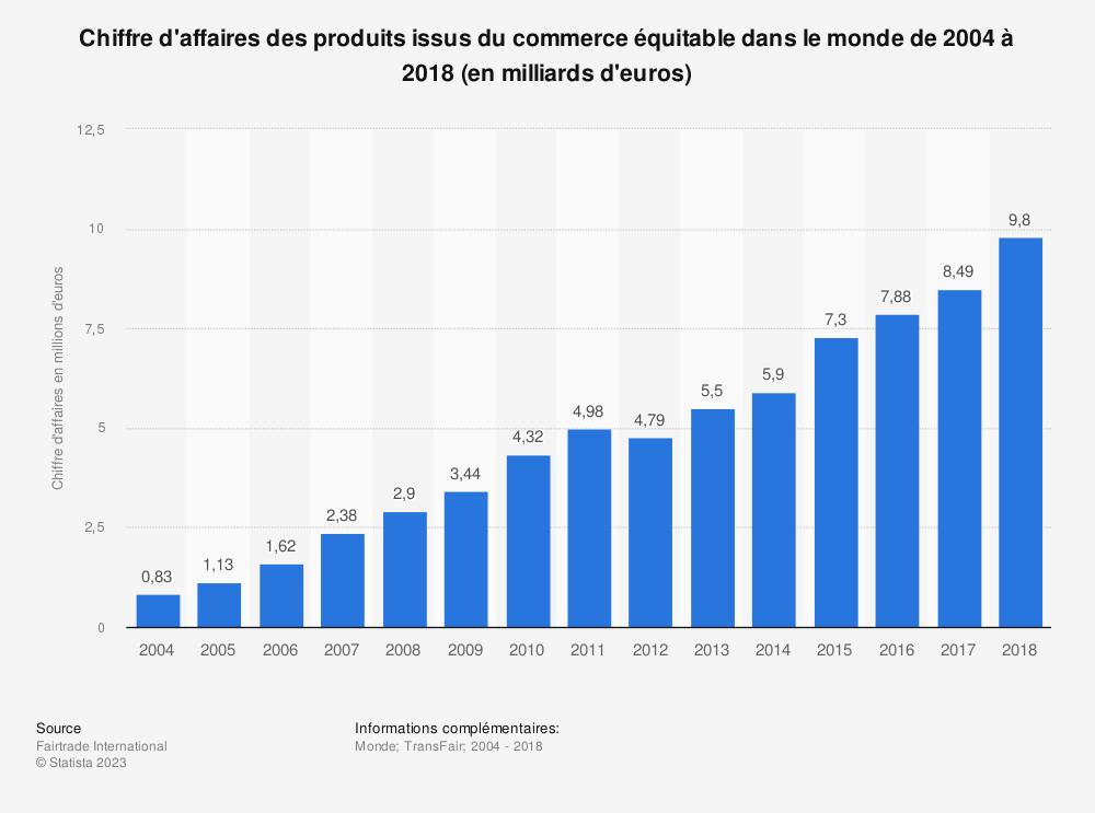 Statistique: Chiffre d'affaires des produits issus du commerce équitable dans le monde de 2004 à 2015* (en millions d'euros) | Statista