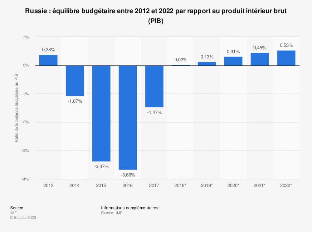 Statistique: Russie: équilibre budgétaire entre 2012 et 2022 par rapport au produit intérieur brut (PIB) | Statista