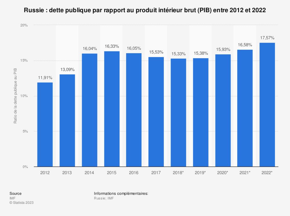Statistique: Russie: dette publique par rapport au produit intérieur brut (PIB) entre 2012 et 2022 | Statista