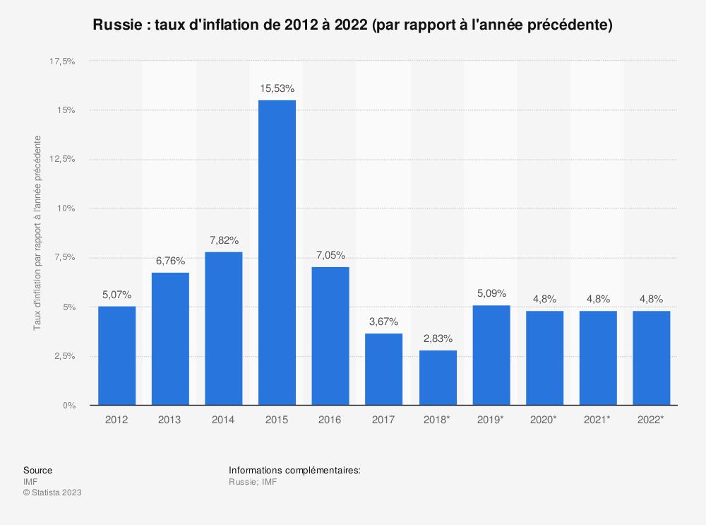 Statistique: Russie: taux d'inflation de 2012 à 2022 (par rapport à l'année précédente) | Statista
