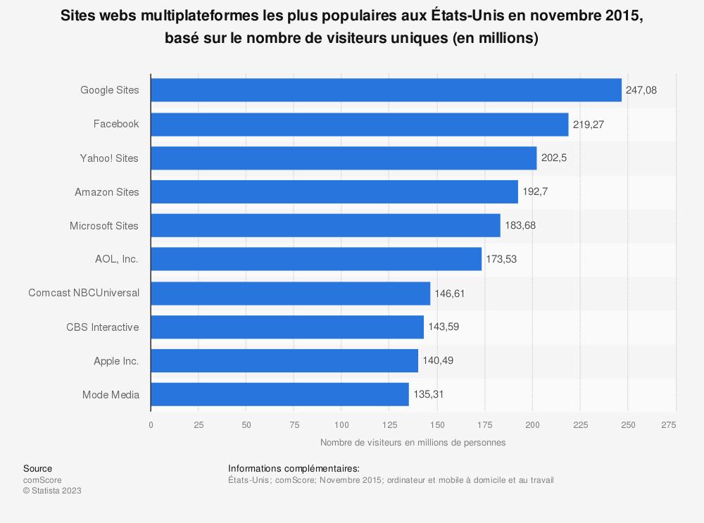 Statistique: Sites webs multiplateformes les plus populaires aux États-Unis en novembre 2015, basé sur le nombre de visiteurs uniques (en millions) | Statista