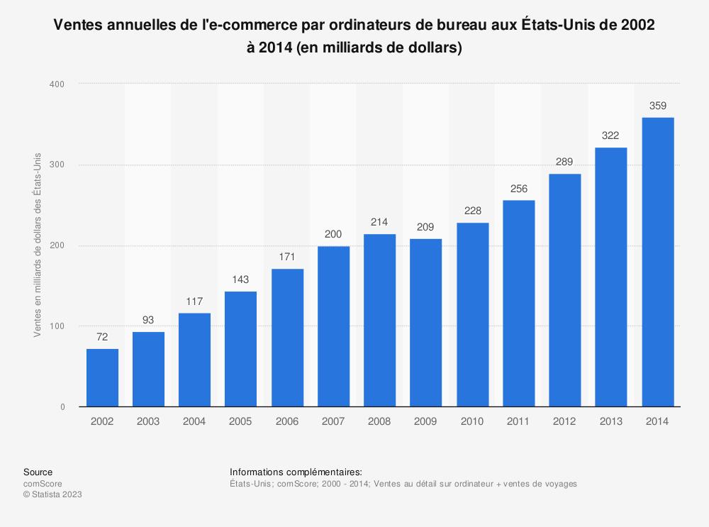Statistique: Ventes annuelles de l'e-commerce par ordinateurs de bureau aux États-Unis de 2002 à 2014 (en milliards de dollars) | Statista