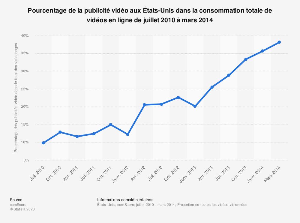 Statistique: Pourcentage de la publicité vidéo aux États-Unis dans la consommation totale de vidéos en ligne de juillet 2010 à mars 2014 | Statista