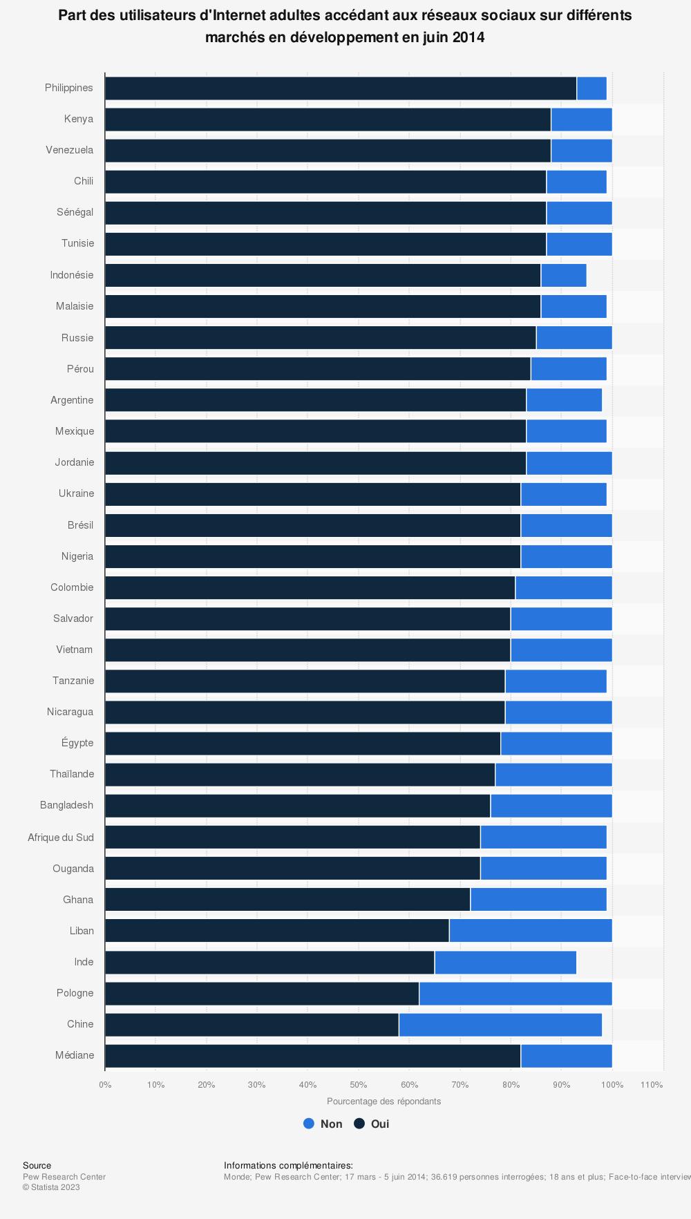 Statistique: Part des utilisateurs d'Internet adultes accédant aux réseaux sociaux sur différents marchés en développement en juin 2014 | Statista
