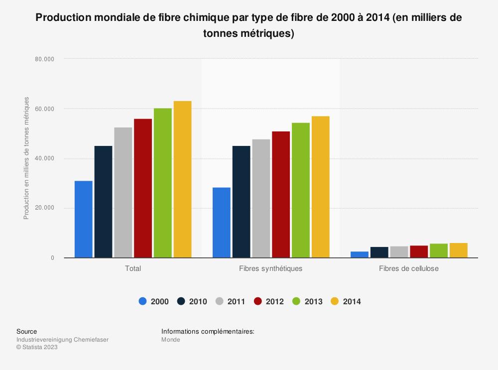 Statistique: Production mondiale de fibre chimique par type de fibre de 2000 à 2014 (en milliers de tonnes métriques) | Statista
