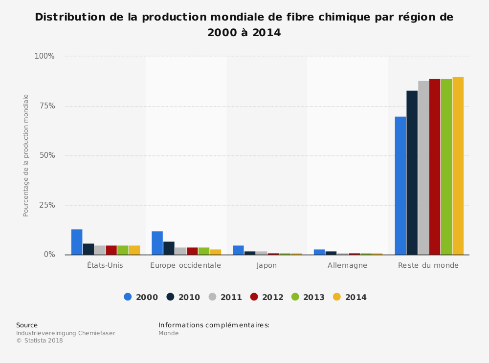 Statistique: Distribution de la production mondiale de fibre chimique par région de 2000 à 2014 | Statista