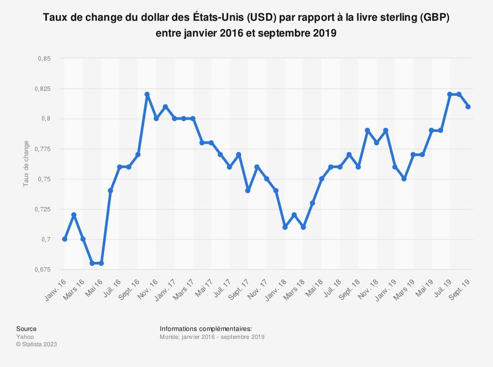 Statistique: Taux de change du dollar des États-Unis (USD) par rapport à la livre sterling (GBP) entre janvier 2016 et septembre 2019 | Statista