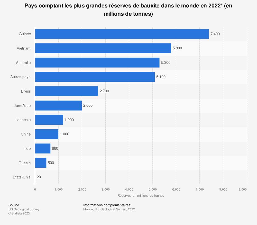 Statistique: Pays comptant les plus grandes réserves de bauxite dans le monde en 2019* (en millions de tonnes) | Statista