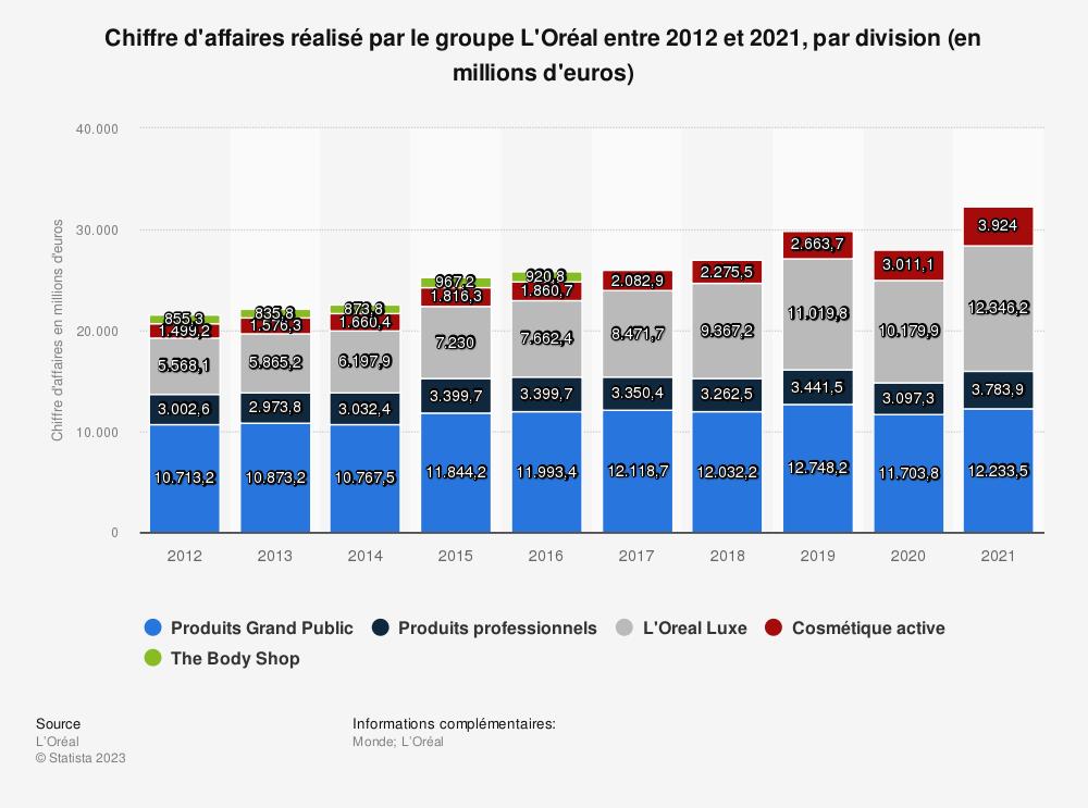 Statistique: Chiffre d'affaires réalisé par le groupe L'Oréal entre 2012 et 2019, par division (en millions d'euros) | Statista