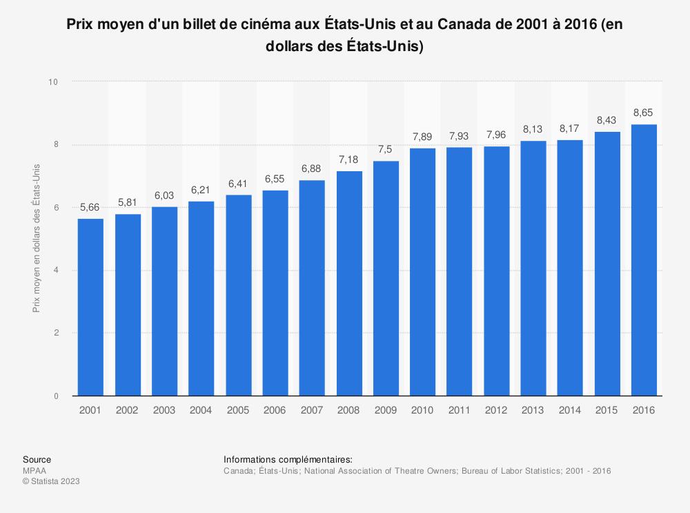 Statistique: Prix moyen d'un billet de cinéma aux États-Unis et au Canada de 2001 à 2016 (en dollars des États-Unis) | Statista