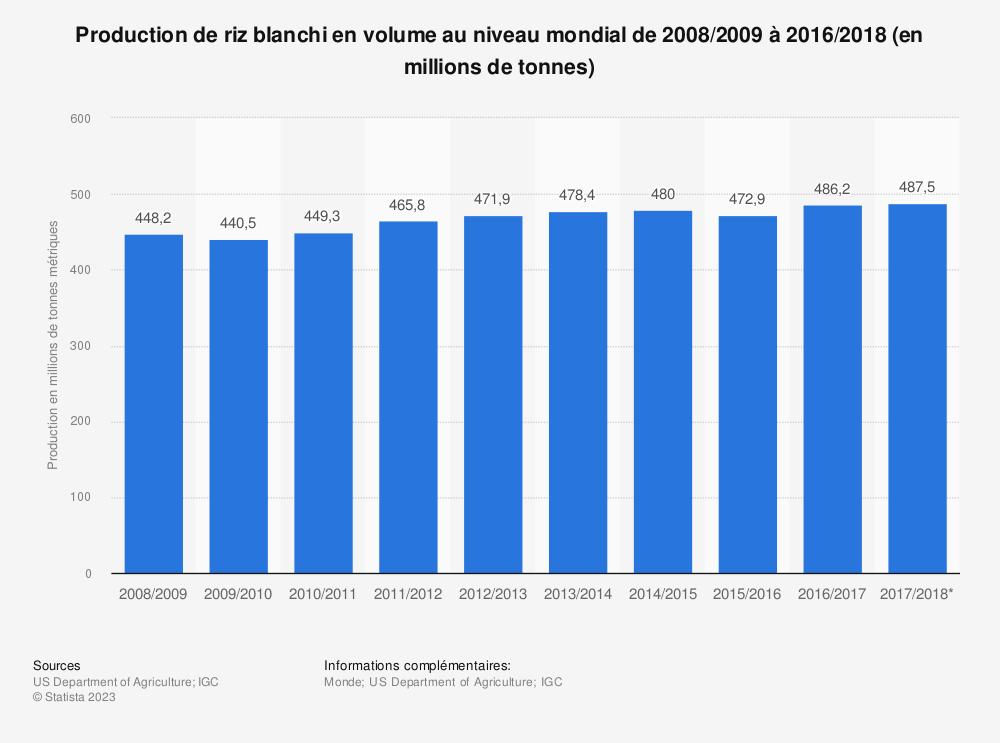 Statistique: Production de riz blanchi en volume au niveau mondial de 2008/2009 à 2016/2018 (en millions de tonnes) | Statista