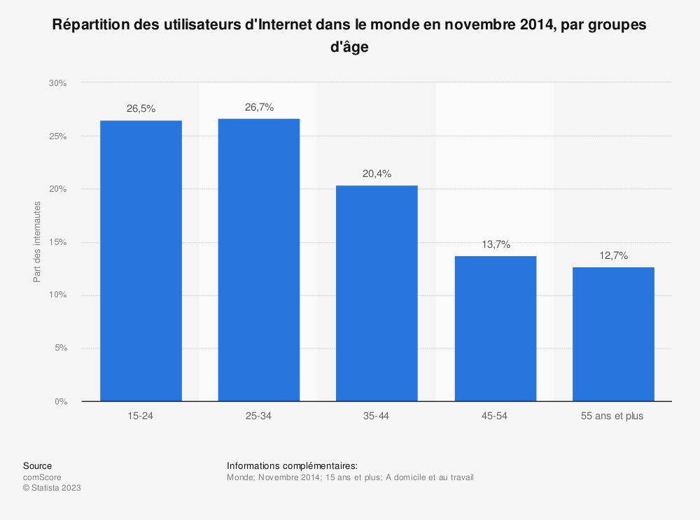 Statistique: Répartition des utilisateurs d'Internet dans le monde en novembre 2014, par groupes d'âge | Statista