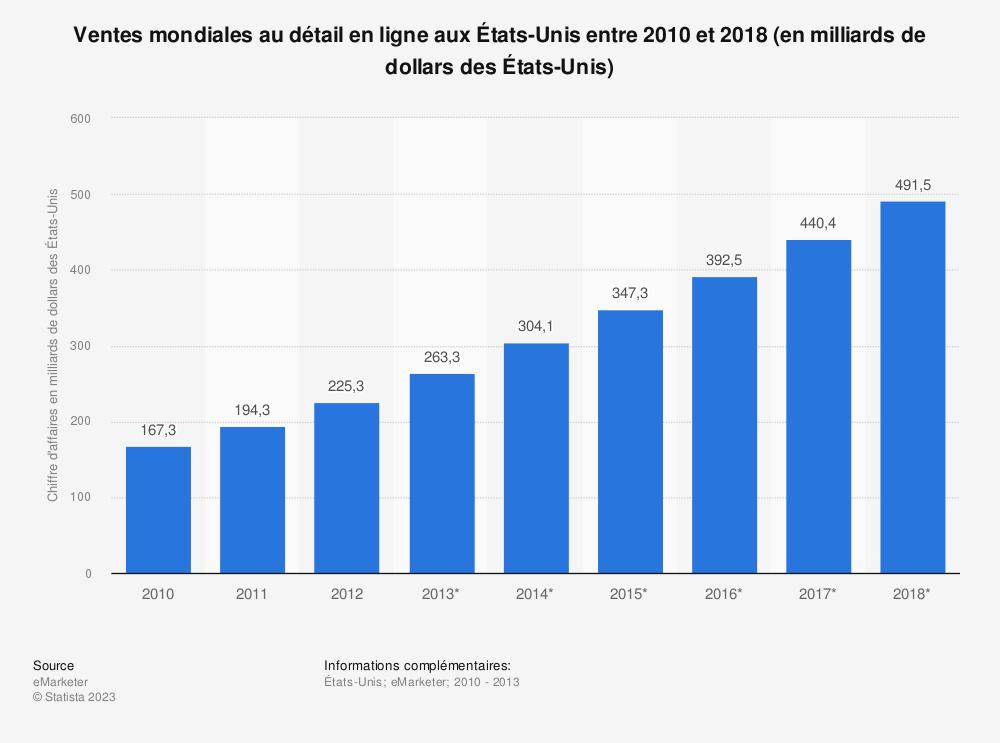 Statistique: Ventes mondiales au détail en ligne aux États-Unis entre 2010 et 2018 (en milliards de dollars des États-Unis) | Statista