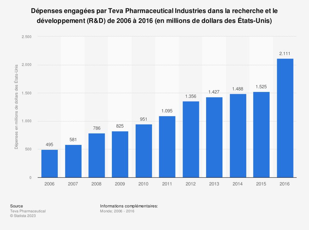 Statistique: Dépenses engagées par Teva Pharmaceutical Industries dans la recherche et le développement (R&D) de2006 à2016 (en millions de dollars desÉtats-Unis) | Statista
