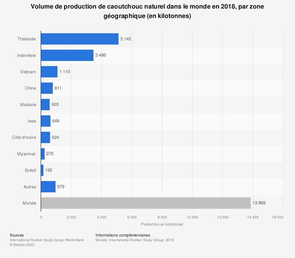 Statistique: Volume de production de caoutchouc naturel dans le monde en 2018, par zone géographique (en kilotonnes) | Statista