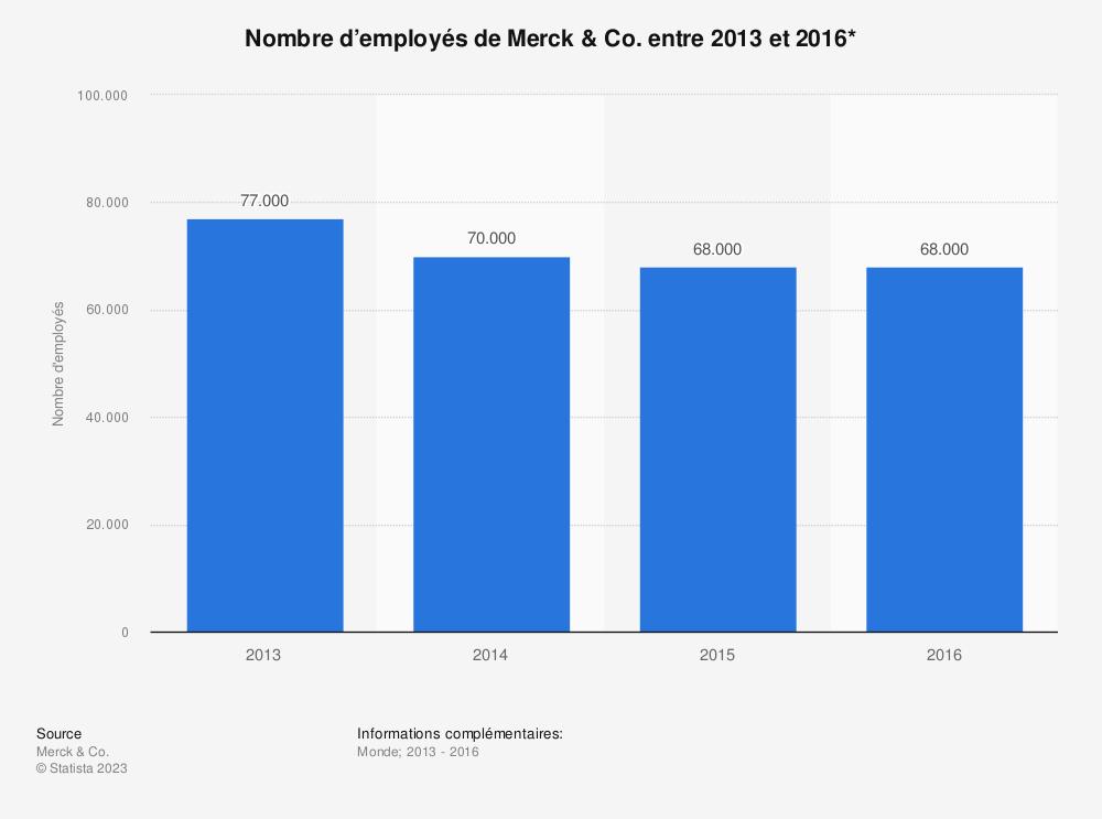 Statistique: Nombre d'employés de Merck & Co. entre 2013 et 2016* | Statista