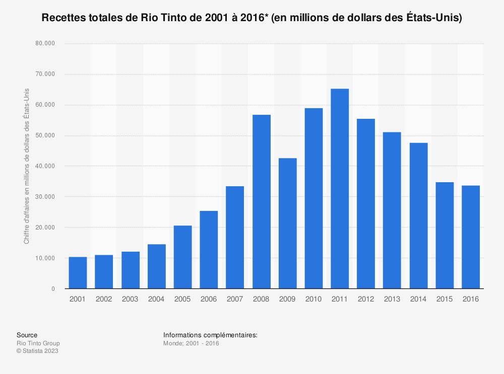 Statistique: Recettes totales de Rio Tinto de 2001 à 2016* (en millions de dollars des États-Unis) | Statista