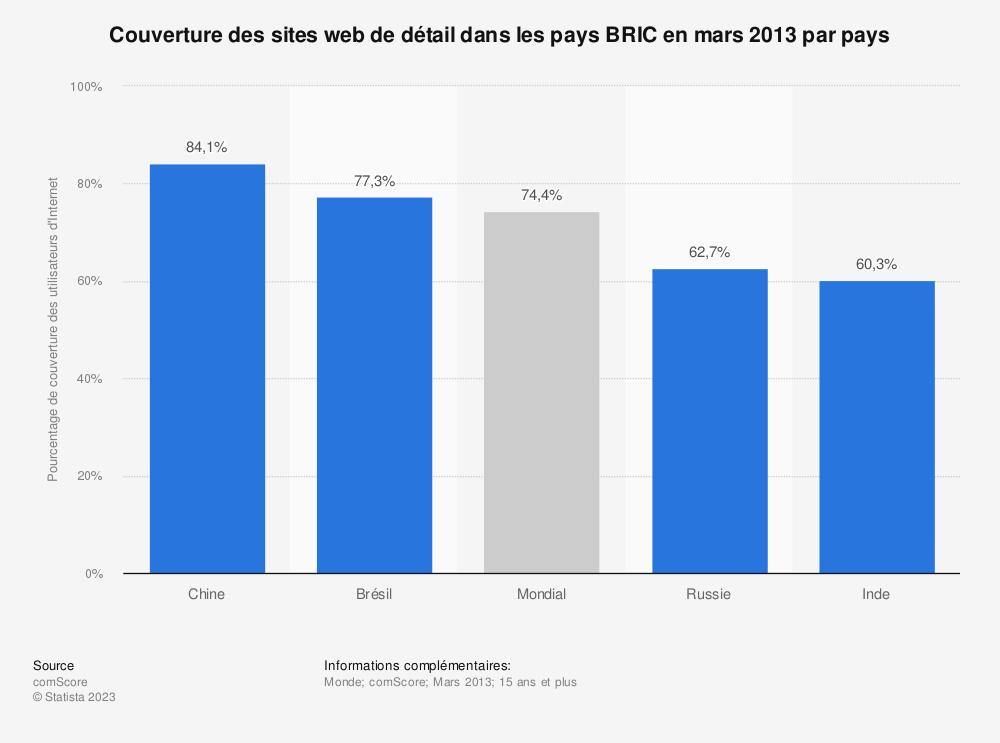 Statistique: Couverture des sites web de détail dans les pays BRIC en mars 2013 par pays | Statista