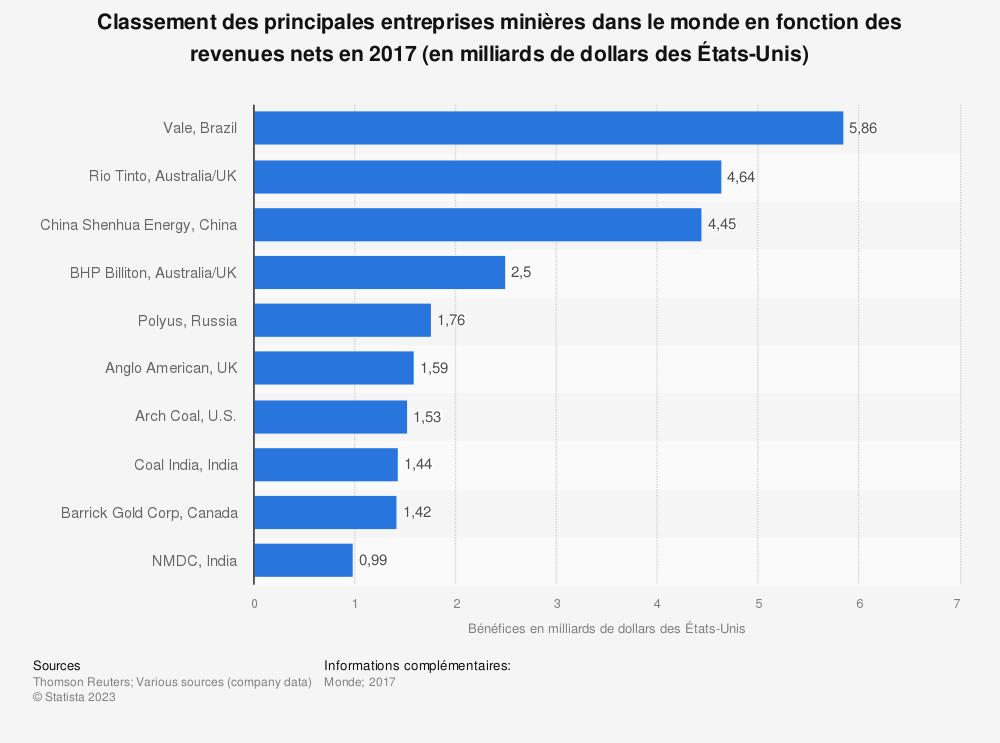 Statistique: Classement des principales entreprises minières dans le monde en fonction des revenues nets en 2017 (en milliards de dollars des États-Unis) | Statista