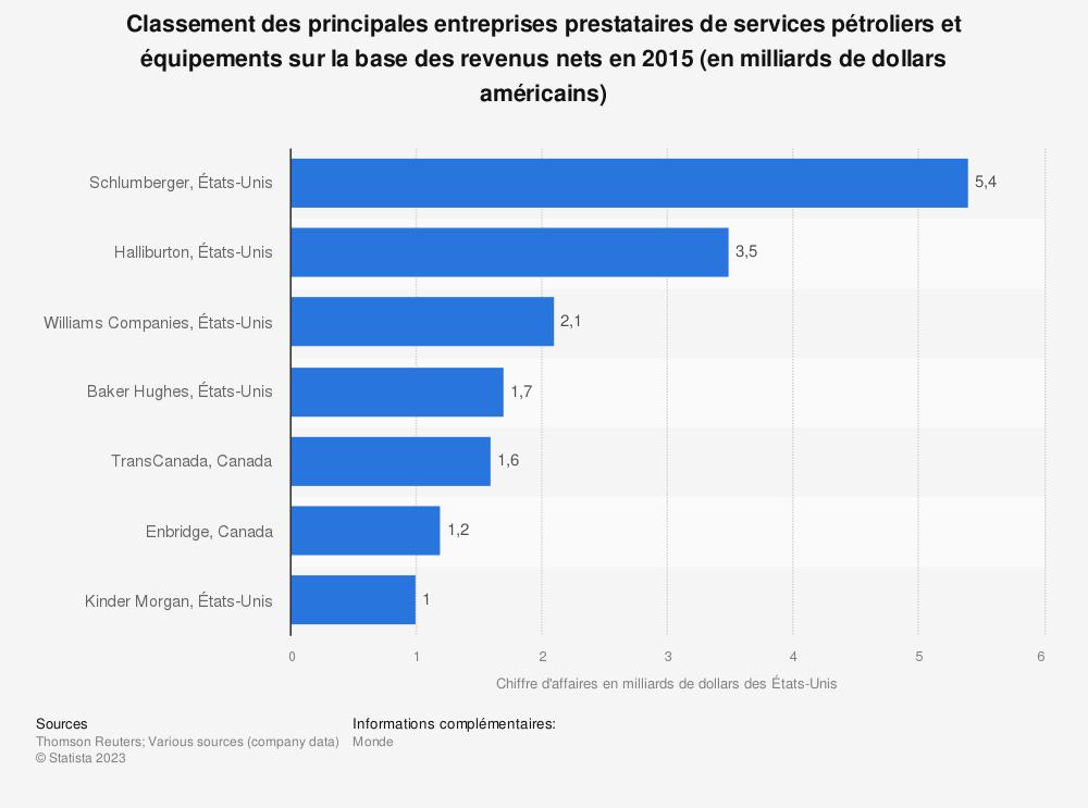 Statistique: Classement des principales entreprises prestataires de services pétroliers et équipements sur la base des revenus nets en 2015 (en milliards de dollars américains) | Statista