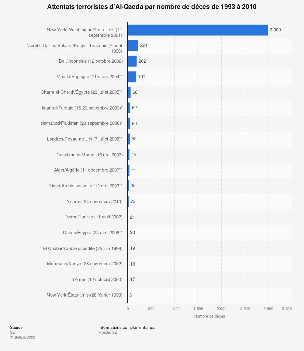 Statistique: Attentats terroristes d'Al-Qaeda par nombre de décès de 1993 à 2010 | Statista