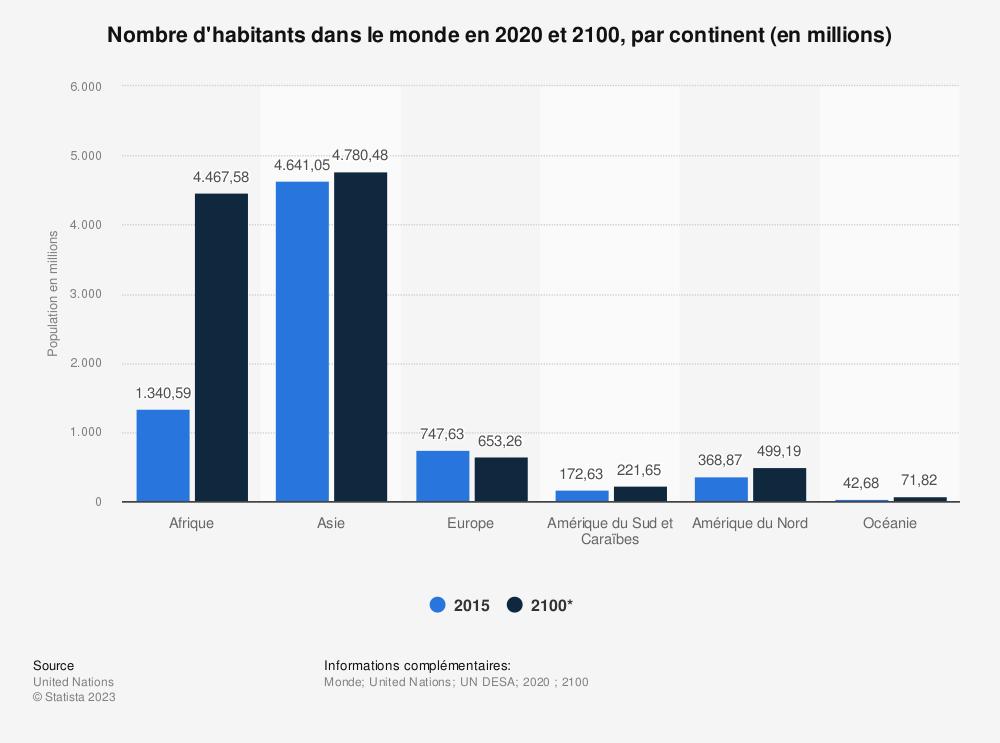 Statistique: Nombre d'habitants dans le monde en 2015 et 2100, par continent (en millions) | Statista