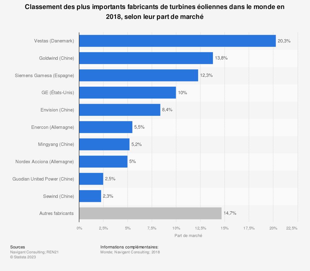 Statistique: Classement des plus importants fabricants de turbines éoliennes dans le monde en 2018, selon leur part de marché | Statista