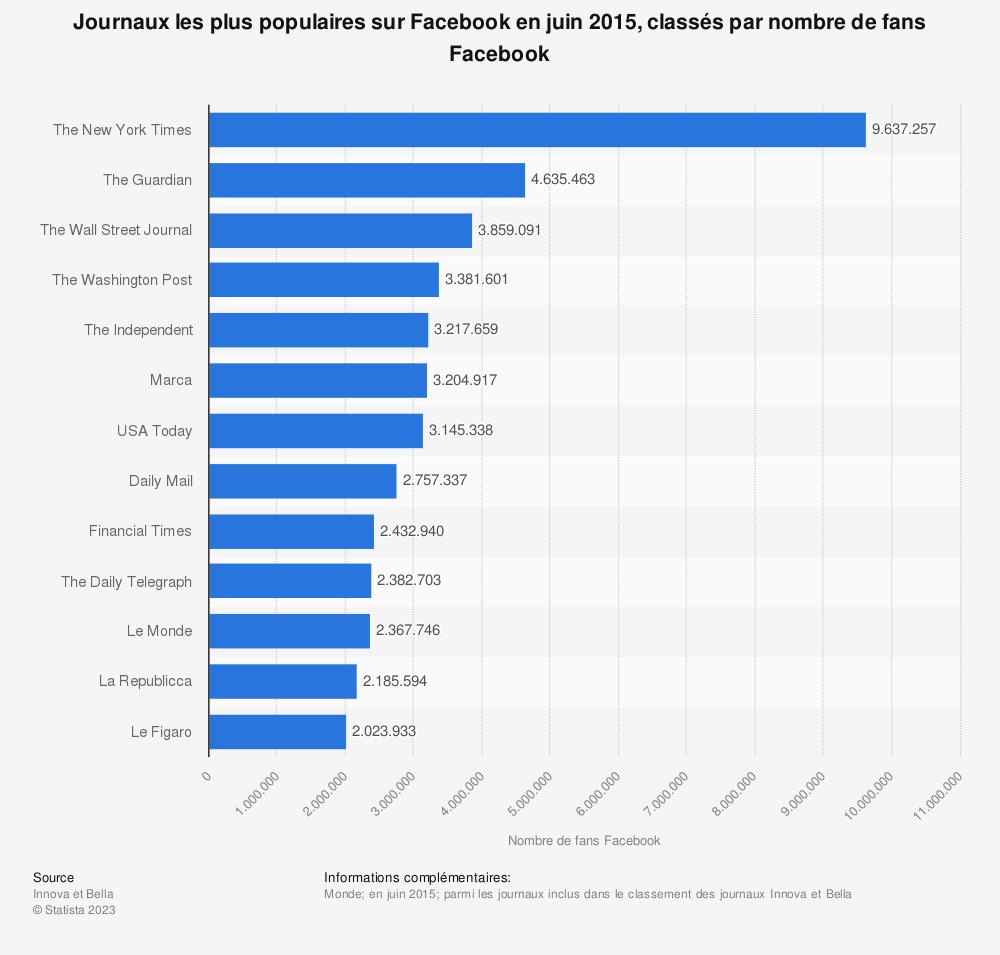 Statistique: Journaux les plus populaires sur Facebook en juin 2015, classés par nombre de fans Facebook | Statista