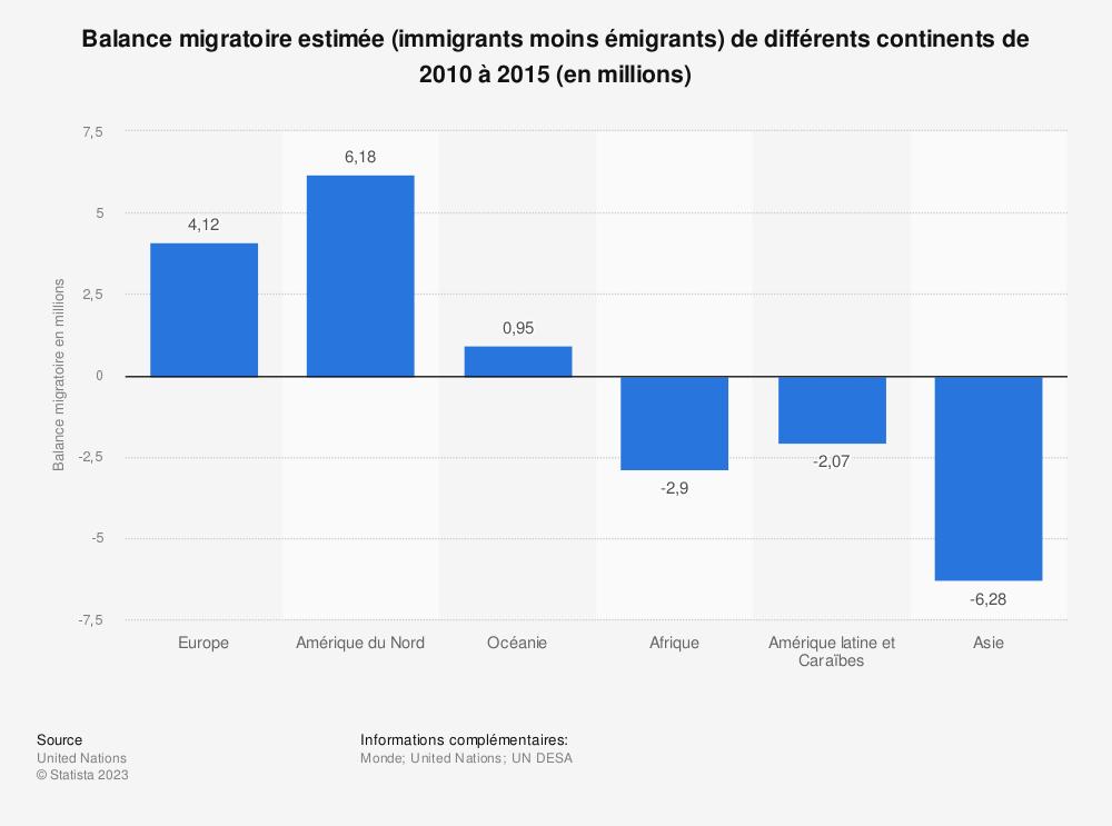 Statistique: Balance migratoire estimée (immigrants moins émigrants) de différents continents de 2010 à 2015 (en millions) | Statista
