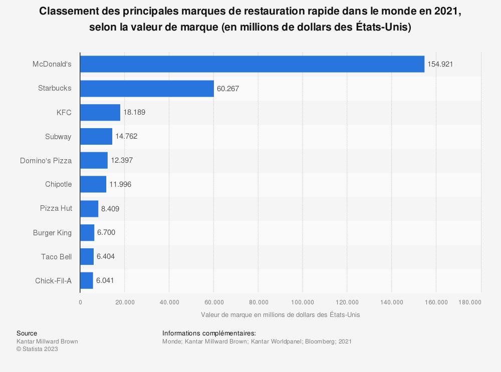 Statistique: Classement des principales marques de restauration rapide dans le monde en 2018, selon la valeur de marque (en millions de dollars des États-Unis) | Statista