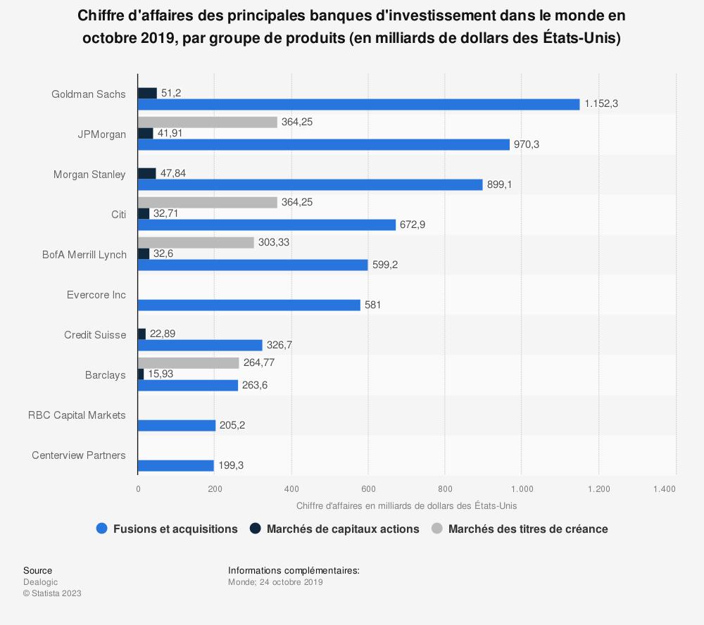 Statistique: Chiffre d'affaires des principales banques d'investissement dans le monde en octobre 2019, par groupe de produits (en milliards de dollars des États-Unis) | Statista